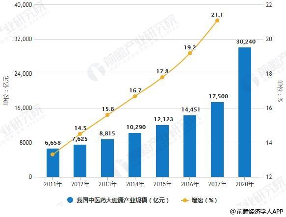 2011-2020年我国中医药大健康产业规模统计情况及预测