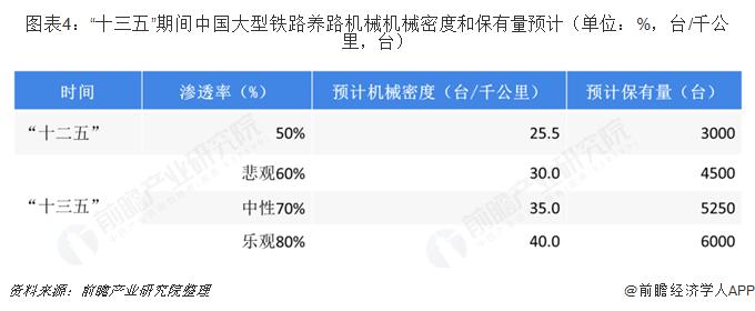 """图表4:""""十三五""""期间中国大型铁路养路机械机械密度和保有量预计(单位:%,台/千公里,台)"""