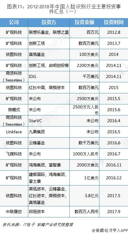 图表11:2012-2018年中国人脸识别行业主要投资事件汇总(一)