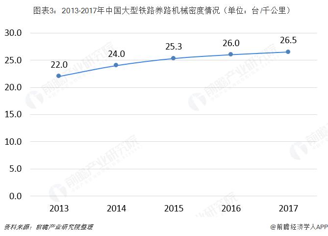 图表3:2013-2017年中国大型铁路养路机械密度情况(单位:台/千公里)