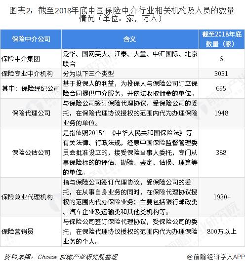 图表2?#33322;?#33267;2018年底中国保险中介行业相关机构及人员的数量情况(单位:家,万人)