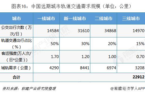 图表16:中国远期城市轨道交通需求规模(单位:公里)