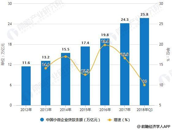 2012-2018年Q3中国小微企业贷款余额统计及增长情况