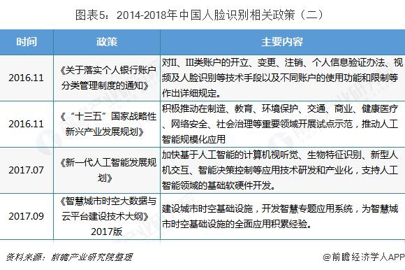 图表5:2014-2018年中国人脸识别相关政策(二)