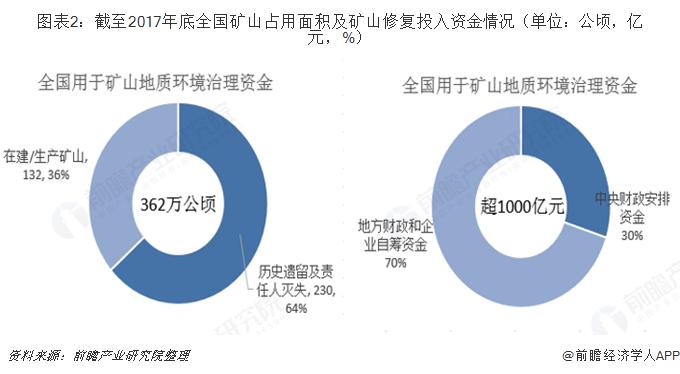 图表2:截至2017年底全国矿山占用面积及矿山修复投入资金情况(单位:公顷,亿元,%)