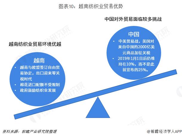 图表10:越南纺织业贸易优势