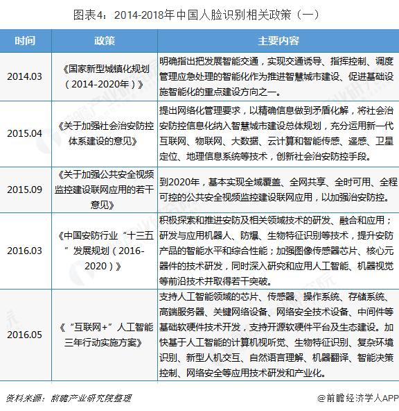 图表4:2014-2018年中国人脸识别相关政策(一)