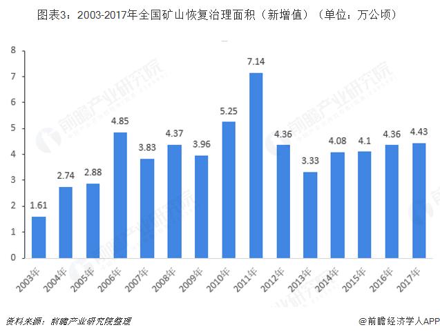 图表3:2003-2017年全国矿山恢复治理面积(新增值)(单位:万公顷)