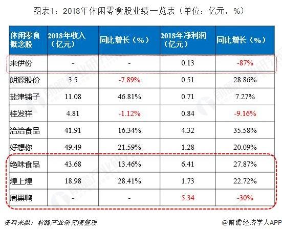 图表1:2018年休闲零食股业绩一览表(单位:亿元,%)