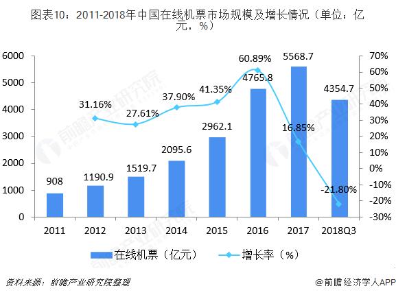 图表10:2011-2018年中国在线机票市场规模及增长情况(单位:亿元,%)