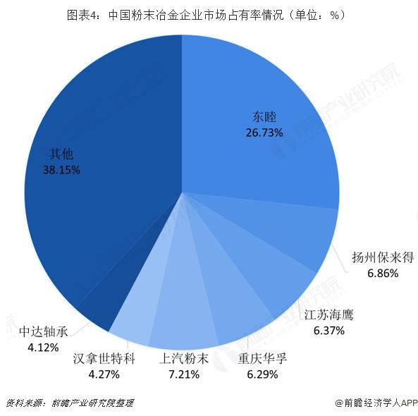 图表4:中国粉末冶金企业市场占有率情况(单位:%)