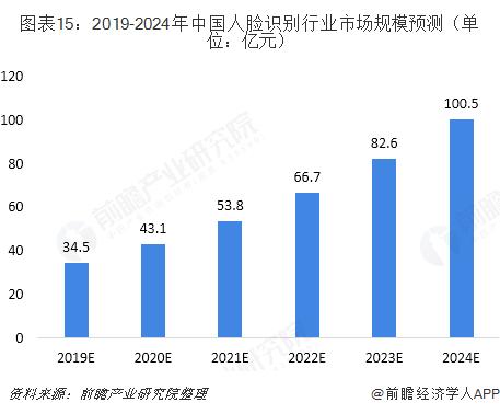 图表15:2019-2024年中国人脸识别行业市场规模预测(单位:亿元)