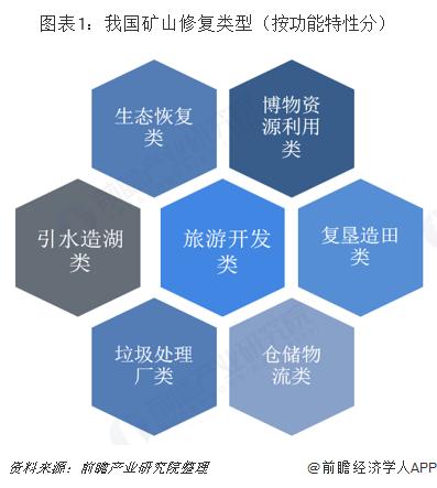 图表1:我国矿山修复类型(按功能特性分)
