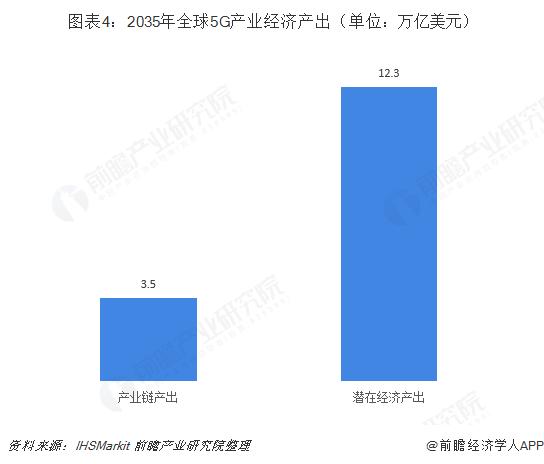 图表4:2035年全球5G产业经济产出(单位:万亿美元)