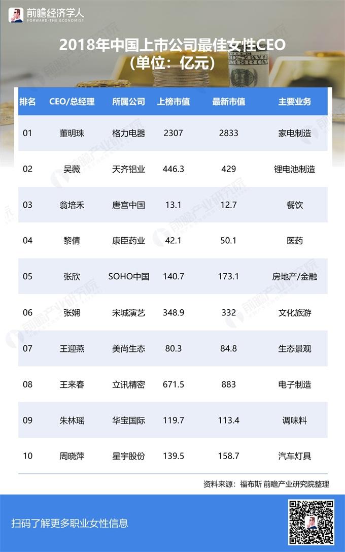 """2019中国职业女性图鉴:女富豪、职业天花板与""""她经济"""""""