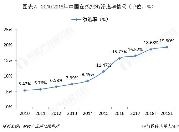 图表7:2010-2018年中国在线旅游渗透率情况(单位:%)