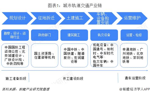 图表1:城市轨道交通产业链