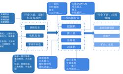 预见2019:《中国工程<em>机械</em>产业全景图谱》(附现状、竞争格局、趋势等)