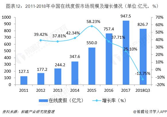 图表12:2011-2018年中国在线度假市场规模及增长情况(单位:亿元,%)