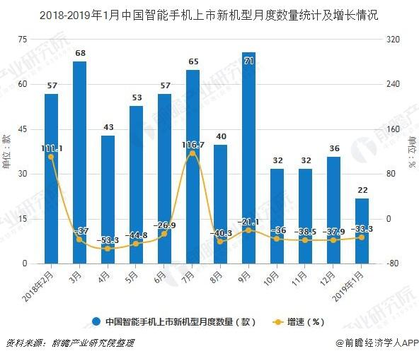 2018-2019年1月中国智能手机上市新机型月度数量统计及增长情况