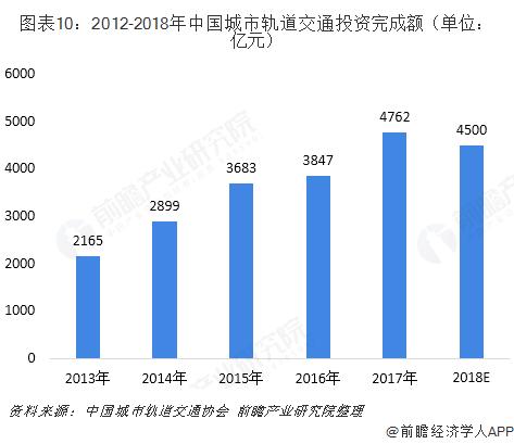 图表10:2012-2018年中国城市轨道交通投资完成额(单位:亿元)