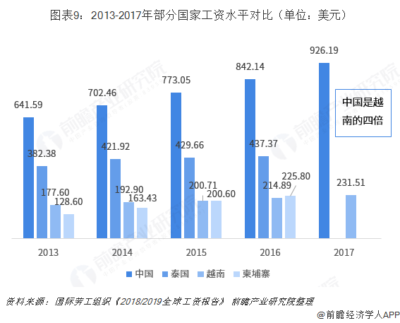 图表9:2013-2017年部分国家工资水平对比(单位:美元)