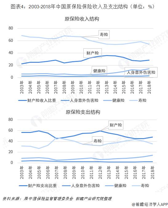 图表4:2003-2018年中国原保险保险收入及支出结构(单位:%)