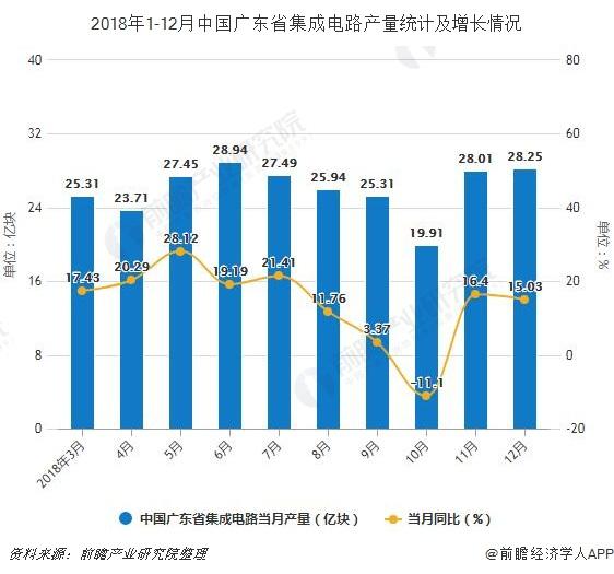 2018年1-12月中国广东省集成电路产量统计及增长情况