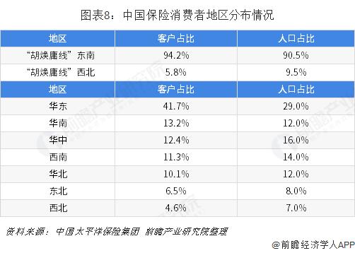 图表8:中国保险消费者地区分布情况