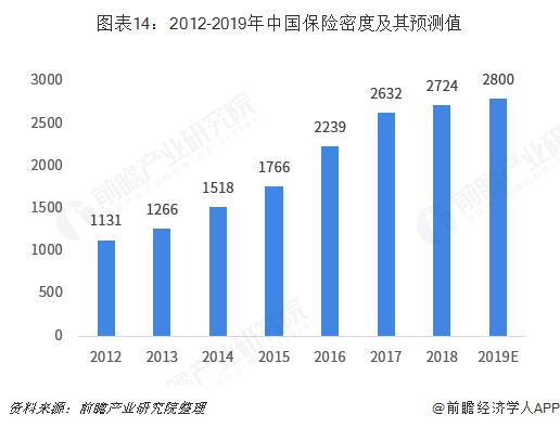 图表14:2012-2019年中国保险密度及其预测值