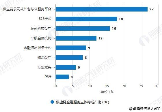 2018年供应链金融服务主体构成占比统计情况