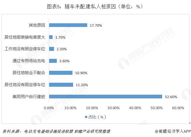 图表5:随车未配建私人桩原因(单位:%)