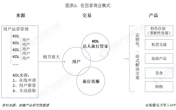 图表2:住百家商业模式