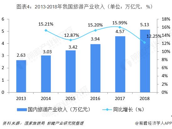 图表4:2013-2018年我国旅游产业收入(单位:万亿元,%)