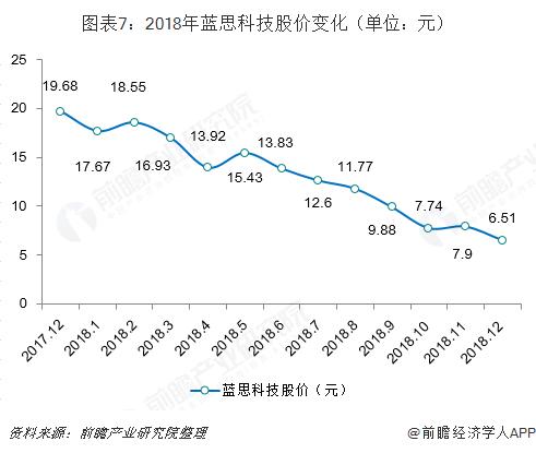 图表7:2018年蓝思科技股价变化(单位:元)