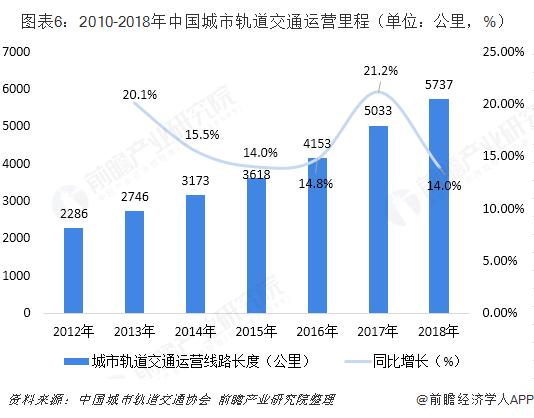 图表6:2010-2018年中国城市轨道交通运营里程(单位:公里,%)