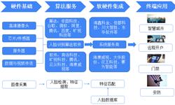 预见2019:《中国人脸识别产业全景图谱》(附:市场现状、技术水平、投融资和发展前景等)
