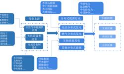 预见2019:《中国<em>分布式</em><em>能源</em>产业全景图谱》(附现状、竞争格局、趋势等)