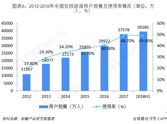 图表8:2012-2018年中国在线旅游用户规模及使用率情况(单位:万人,%)
