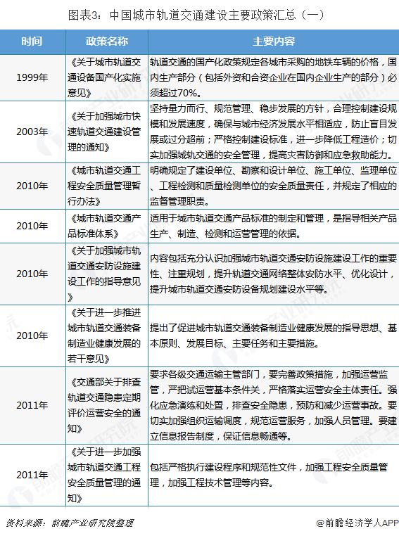 图表3:中国城市轨道交通建设主要政策汇总(一)