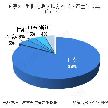 图表3:手机电池区域分布(按产量)(单位:%)