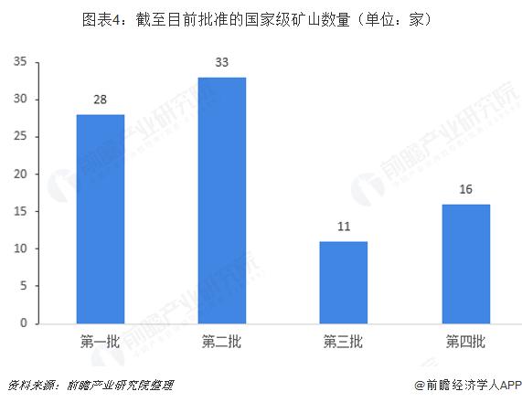 图表4:截至目前批准的国家级矿山数量(单位:家)