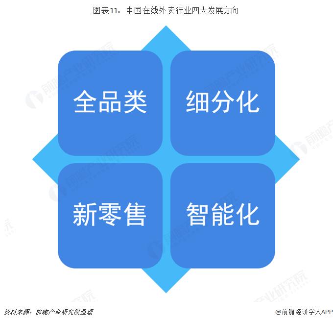 图表11:中国在线外卖行业四大发展方向