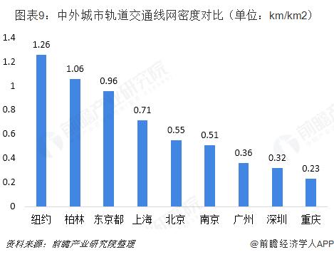 图表9:中外城市轨道交通线网密度对比(单位:km/km2)
