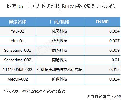 图表10:中国人脸识别技术FRVT数据集错误未匹配率