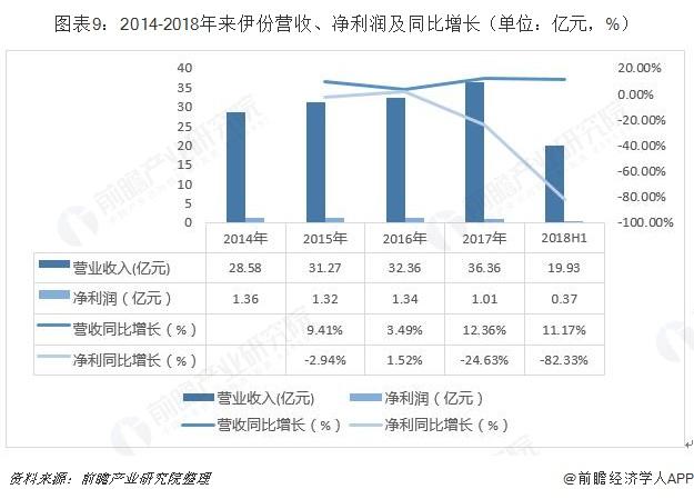 图表9:2014-2018年来伊份营收、净利润及同比增长(单位:亿元,%)