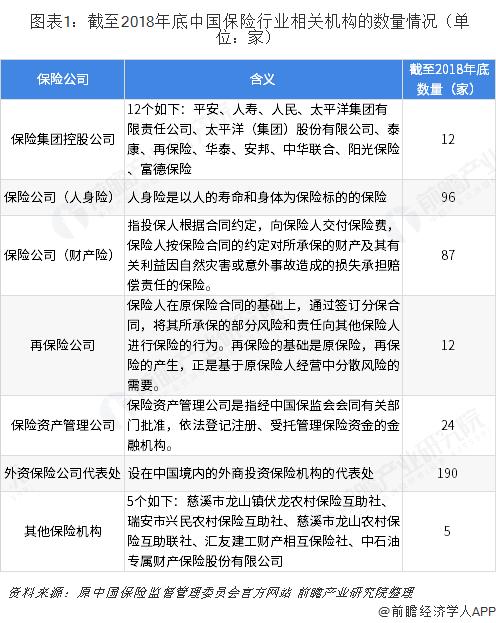 图表1:截至2018年底中国保险行业相关机构的数量情况(单位:家)