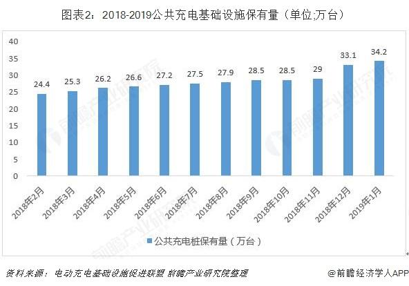 图表2:2018-2019公共充电基础设施保有量(单位;万台)