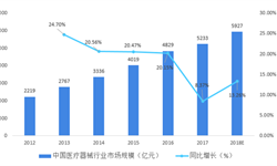 2018年中国医疗器械行业市场结构分析与发展趋势 部分高端医疗器械仍需进口【组图】