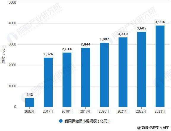 2002-2023年我国保健品市场规模统计情况及预测